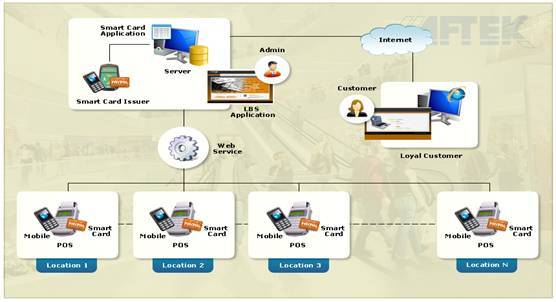 Aftek India Embedded Systems Smartcard Systems
