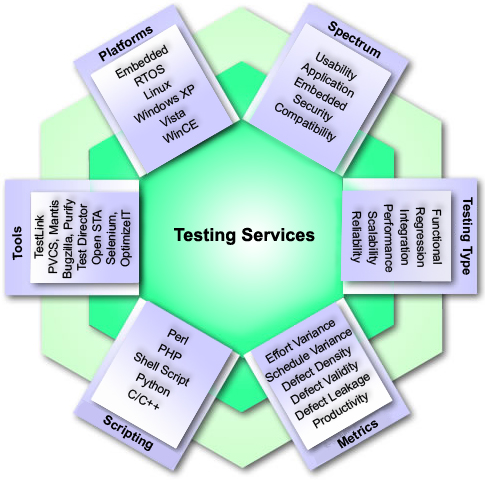 Aftek testing services
